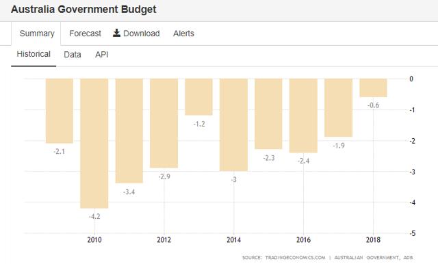 Australia 2019 government budget % GDP