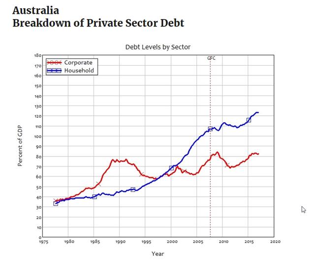 Australia private debt to GDP 2019