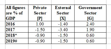 Australia 2019 Sector balances