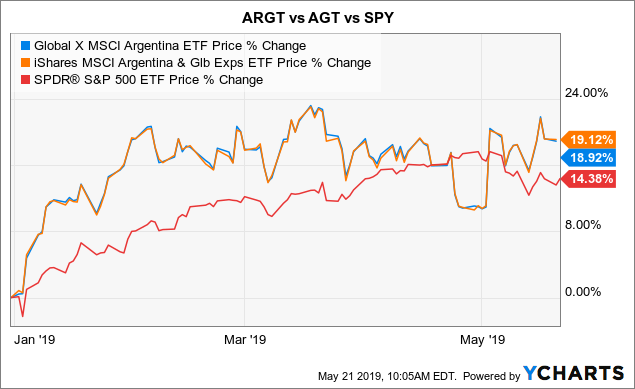Argentina Country ETFs: A Mirage Of Strength