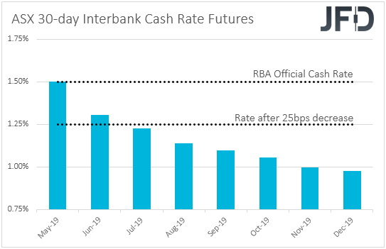 ASX Interbank cash rate futures
