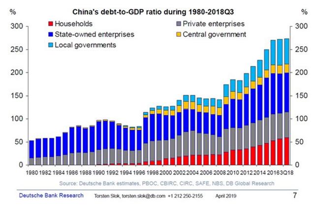 China Crushed By Debt   Seeking Alpha