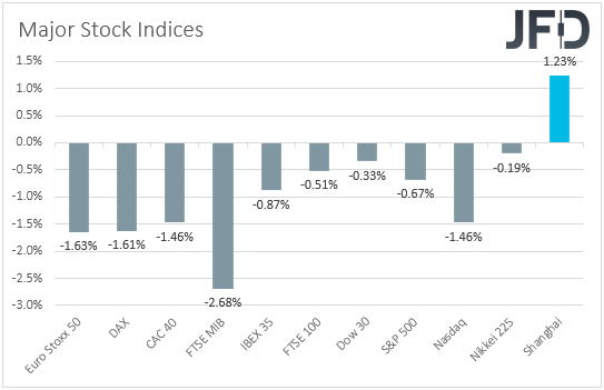 Major global indices performance