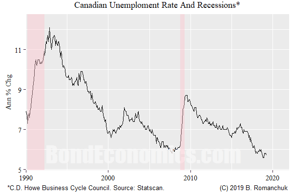 Turning Points And Recessions