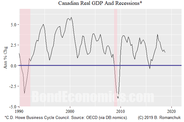 Comments On Turning Points And Recessions