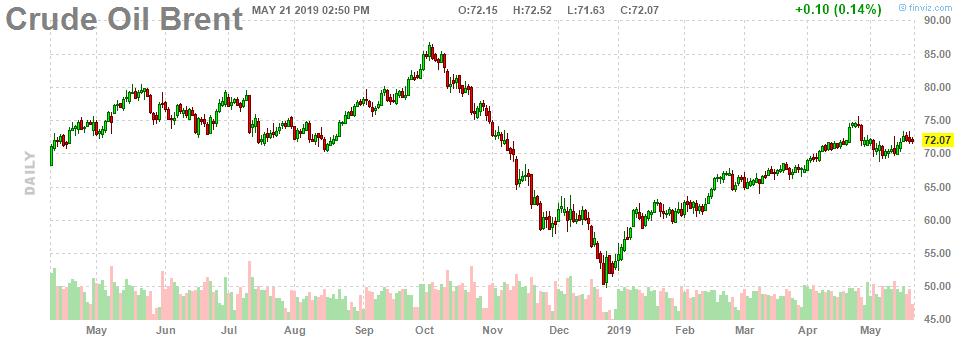 Exxon Mobil: A Bet On A Brighter Future - Exxon Mobil Corporation