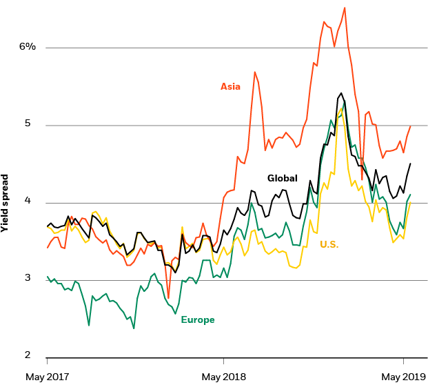 Global high yield bond spreads, 2017-2019