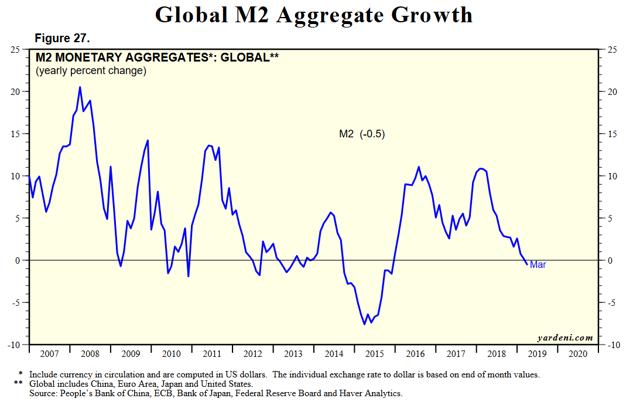 Global M2 Growth