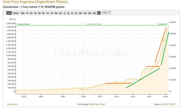 Gold in Argentinian Pesos