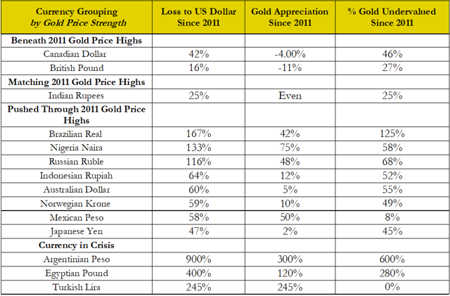 Gold Undervalued World Currencies