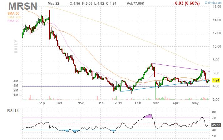 BAKER BROS. ADVISORS LP - Insider Trading History - Fintel.io