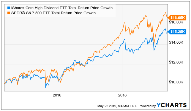 iShares Core High Dividend ETF - A Low-Cost Dividend ETF