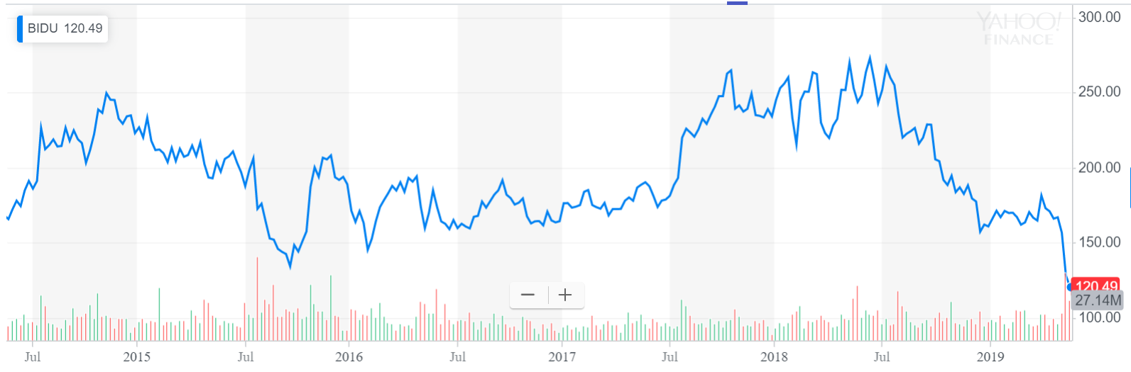 A Deep-Dive Into Baidu's Q1 Losses - Baidu, Inc  (NASDAQ:BIDU