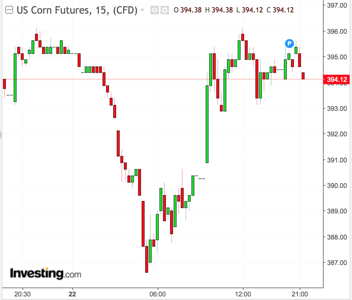 Agriculture Commodities Mixed Wednesday As Market Awaits Official USDA Plans For Trade Aid