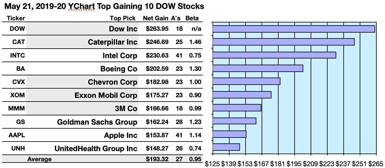 Dow Dogs Digging: Listing The Top Stocks By Yield And Net Gains For June