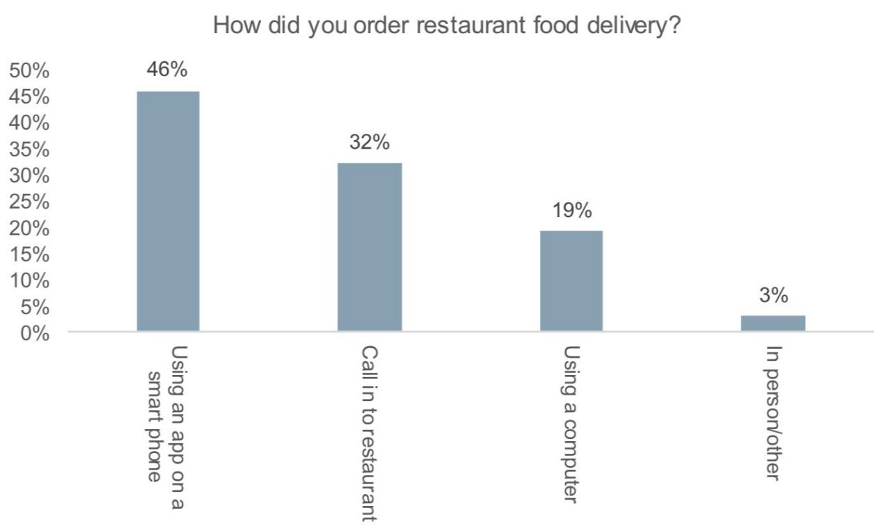 Grubhub S Position In Fast Food Delivery Grubhub Inc