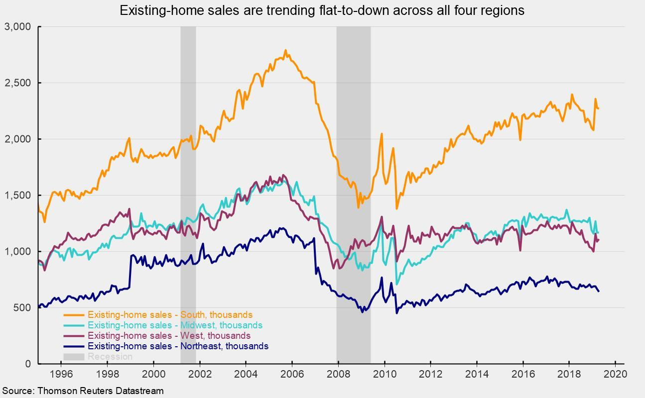 Existing-Home Sales Fall Again In April