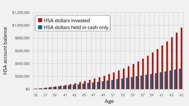 https://www.fidelity.com/bin-public/060_www_fidelity_com/images/Viewpoints/WM/HSAs_retirement_2018_chart_1.jpg