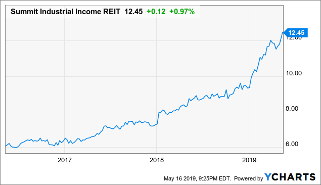 Summit Industrial REIT: This 4.3%-Yielding REIT Continues To Shine