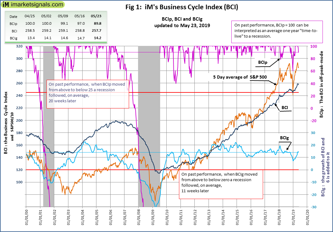 No Recession Signaled By iM's Business Cycle Index: Update - May 23, 2019
