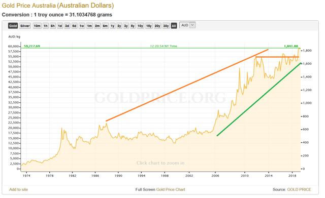 Gold in Australian Dollars