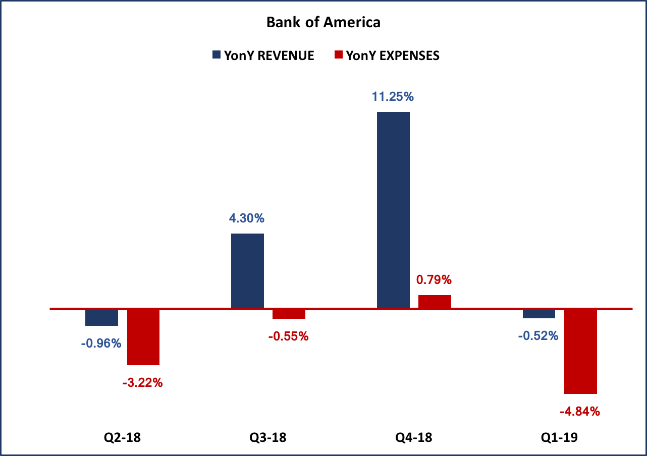 bank of america account length