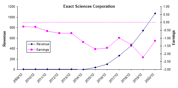 Exact Sciences: Fantastic Revenue Growth, But It Operates At A Loss
