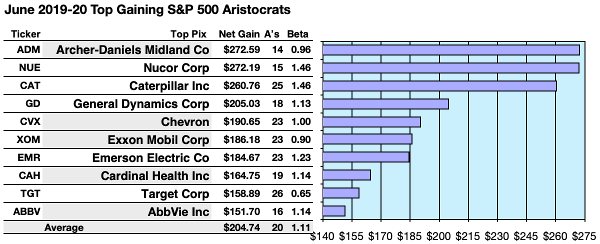 Dividend Aristocrats Bustin' Out For June