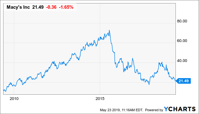 The Market Is Completely Wrong About Macy's