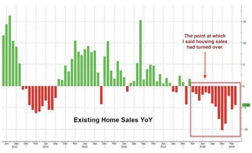 Housing Collapse 2.0 Continues As Predicted Here... As Does Everything Else!