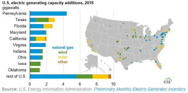 NextEra: Utility Sector Leads Market As More Coal Plants Are