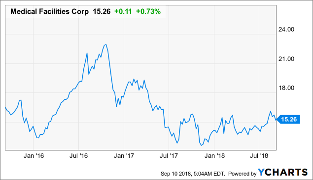 Medical Facilities: Investors Should Look Beyond This 8.7%-Yielding Stock's Near-Term Weakness