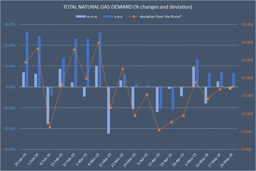 Natural Gas Fundamentals: EOS Storage Indices Are Below Market Expectations
