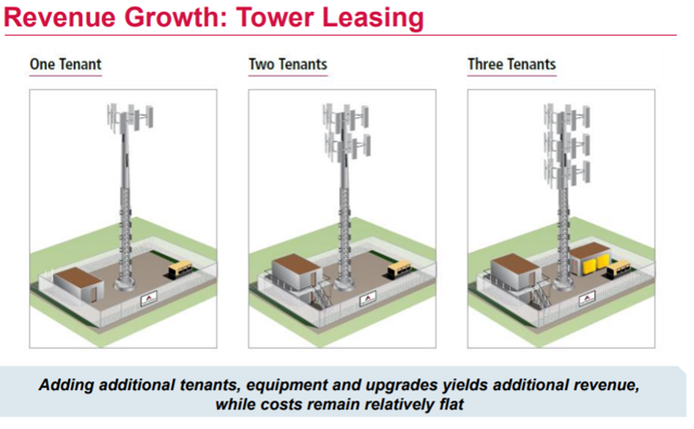 tower leasing