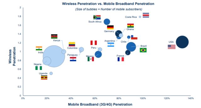 wireless markets