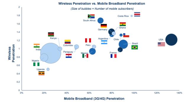 wireless markets