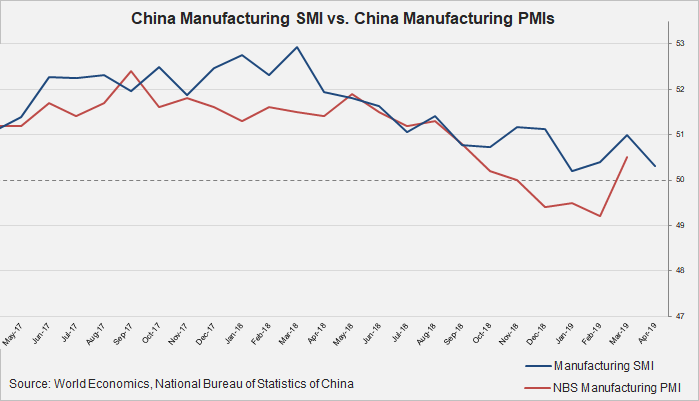 China SMIs Show Continued But Modest Growth - And Worrying Price Increases