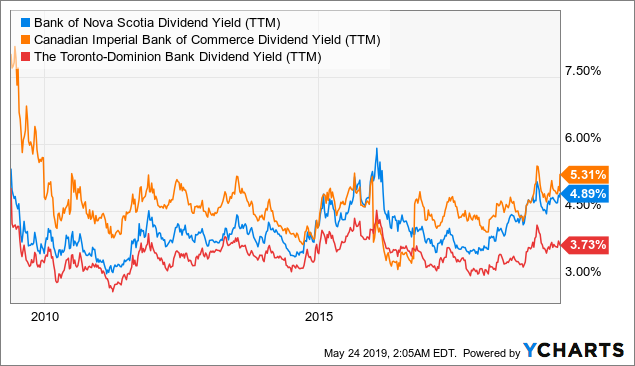 The Retiree's Dividend Portfolio - Jane's April Update: Why You Should Consider Canadian Banks