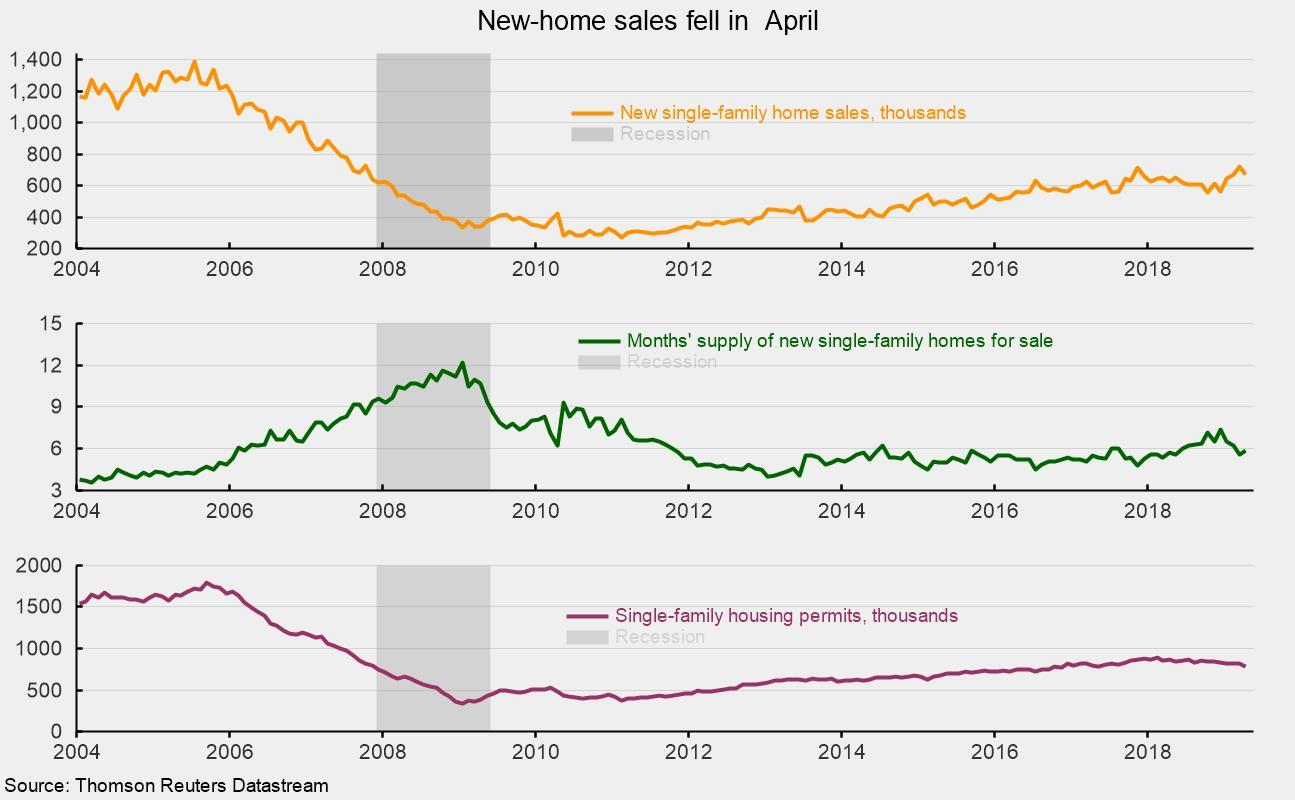 Housing Outlook Remains Weak, While Labor Market Stays Strong