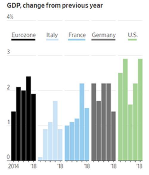 Europe negative interest rates Europe