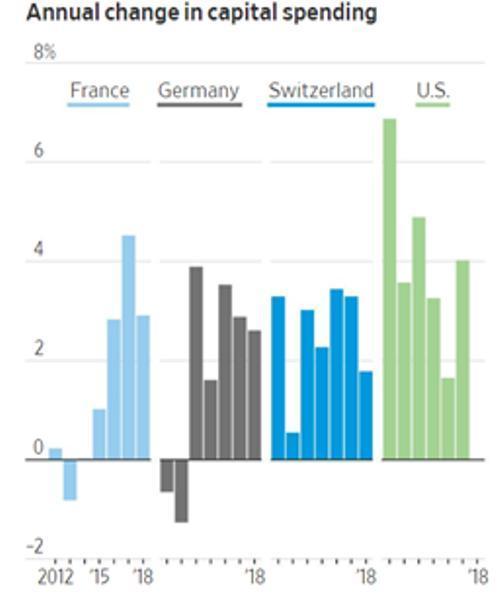 Europe capital spending negative interest rates