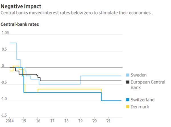 negative interest rates Europe