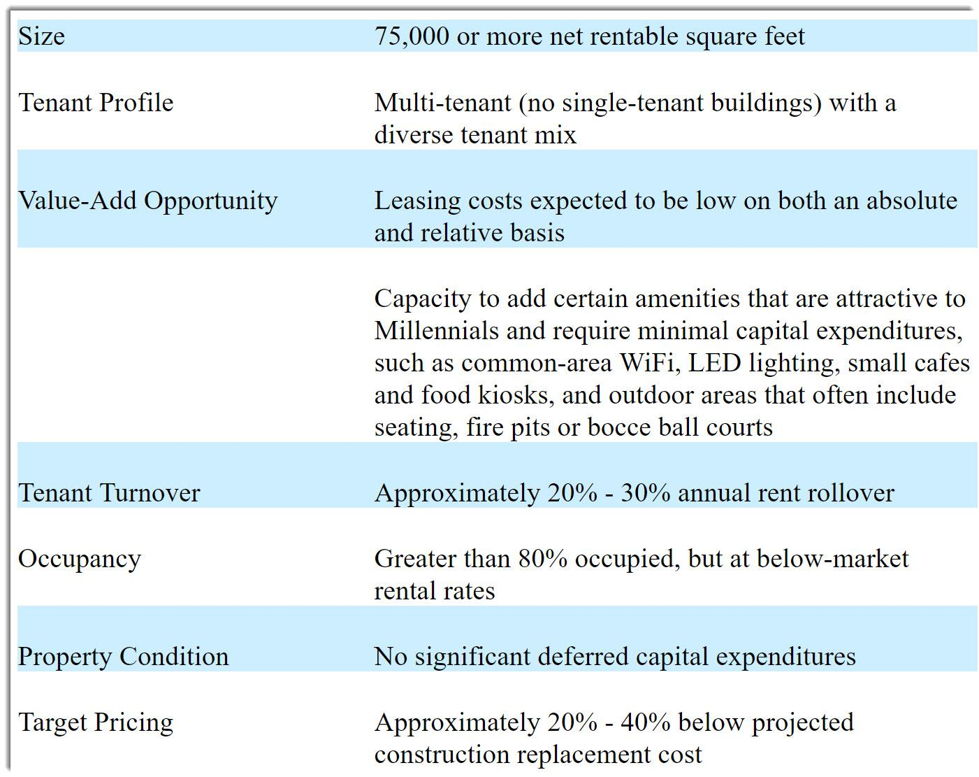 Priam Properties Files For U.S. IPO