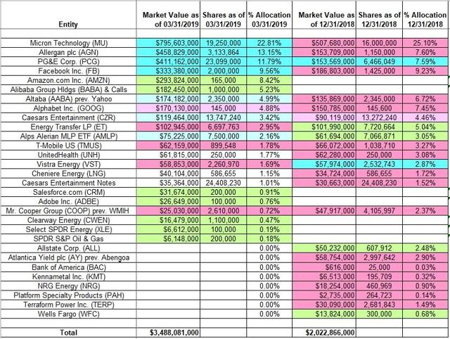 David Tepper - Appaloosa - Q1 2019 13F Report Q/Q Comparison