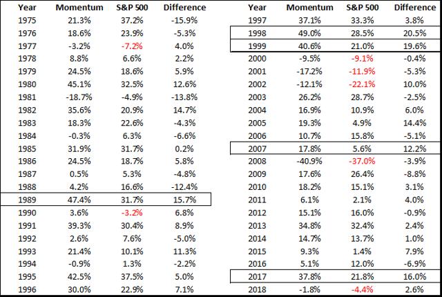 Historical returns of Momentum stock strategy