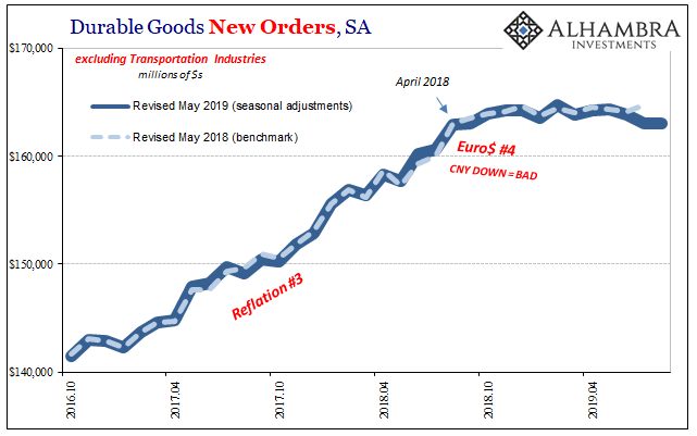 Durable Goods And 1998