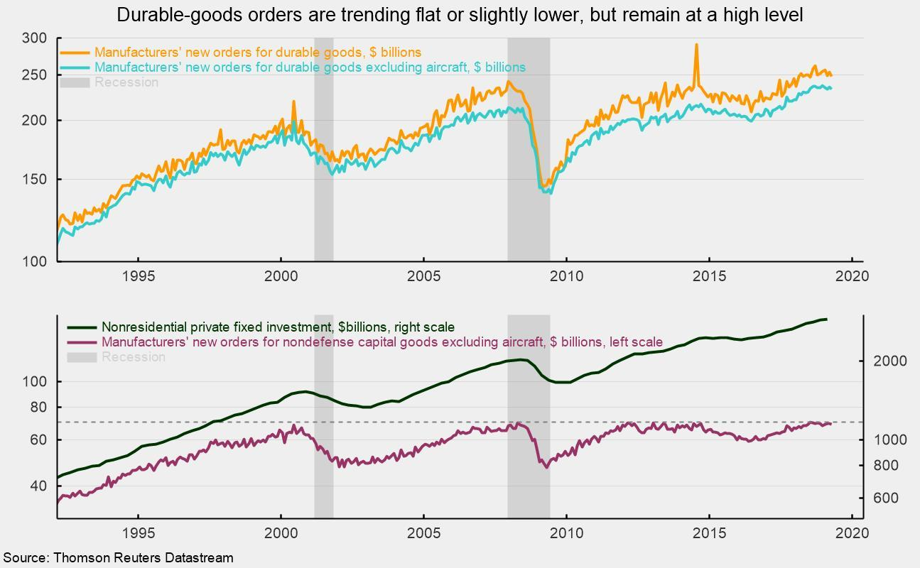 Durable-Goods Orders Appear To Be Plateauing