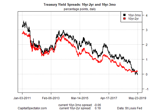 Treasury Inflation Expectations Dive As U.S. Yield Curve Inverts