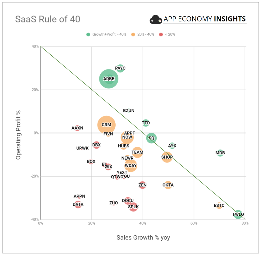 These 2 Charts Can Help You Invest In The Right SaaS