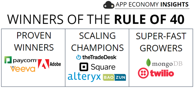 SaaS Rule of 40 winners growers